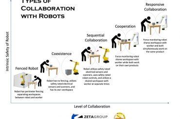 Types of Collaboration Zeta