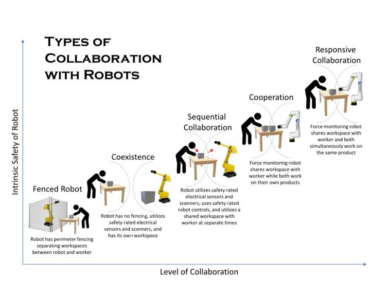 Levels of collaboration between humans and robots graph