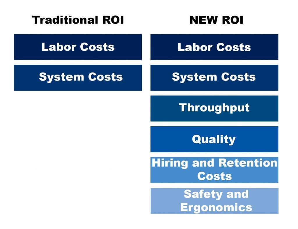 Traditional ROI vs New ROI
