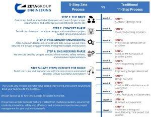 5-Step Zeta Process vs. Traditional 11-Step Process